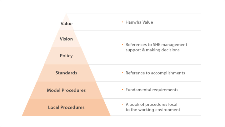 SHEC Vision - Hanwha Value, SHEC Policy - References to SHEC management support & making decisions, Standards - Reference to accomplishments, Model Procedures - Fundamental requirements, Local Procedures - A book of procedures local to the working environment
