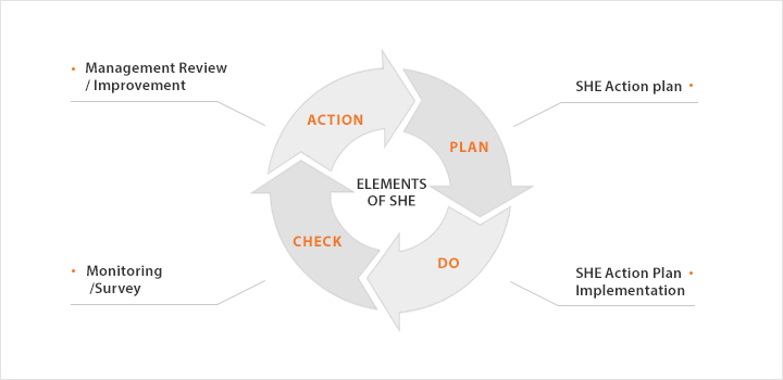 Elements of SHEC : ACTION(Management Review / Improvement) > PLAN(SHEC Action plan) > DO(SHEC Action Plan Implementation) > CHECK(Monitoring/Survey) > ACTION(Management Review / Improvement)