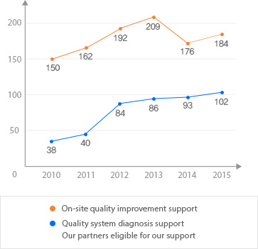 On-site quality improvement support: 2010-150/2011-162/2012-192/2013-209/2014-176,  Quality system diagnosis support Our partners eligible for out support:2010-38/2011-40/2012-84/2013-86/2014-93