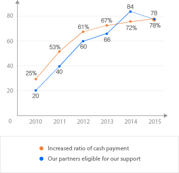 Increased ratio of cash payment: 2010-25%/2011-53%/2012-61%/2013-67%/2014-72%,  Our partners eligible for our support:2010-20/2011-40/2012-60/2013-66/2014-84