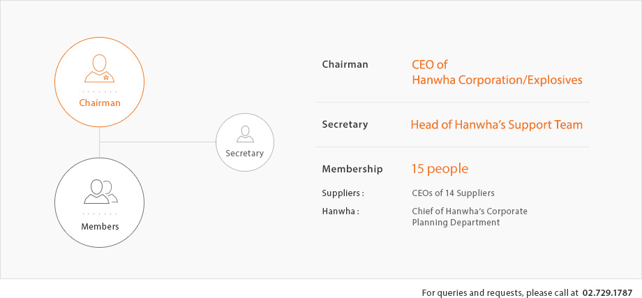 Chairman: CEO of Hanwha Corporation/Explosives, Secretary: Head of Hanwha's Support Team, Membership: 15 people(Suppliers : CEOs of 14 Suppliers, Hanwha : Chief of Hanwha's Corporate Planning Department), For queries and requests, please call at 02-729-1787.