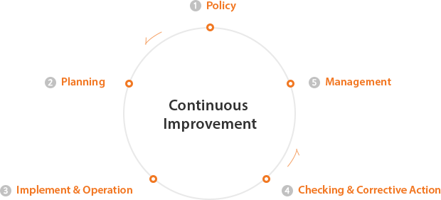 [Continual Improvement] 1.Policy 2.Planning 3.Implement & Operation 4.Checking & Corrective action 5.