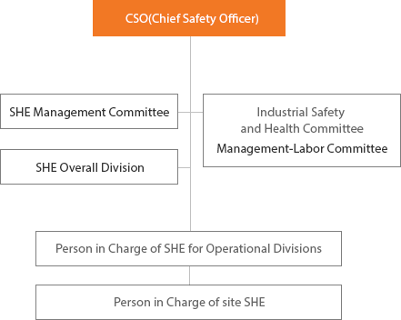 General Personal in Charge for the Entire Company CEO,SHE Management Committee,Industrial Safety and Health Committee Management-Labor Committee,SHE Overall Division, Person in Charge of SHE for Operational Divisions, Person in Charge of site SHE